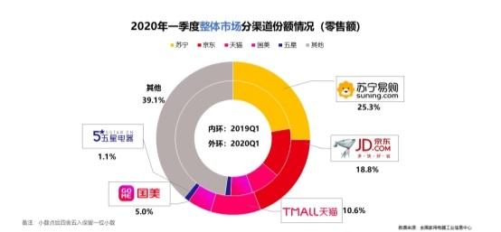 2020一季度家电市场排位:苏宁全渠道第一
