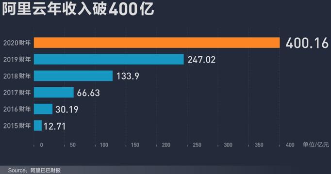 财报:阿里云收入破400亿增速超亚马逊微软