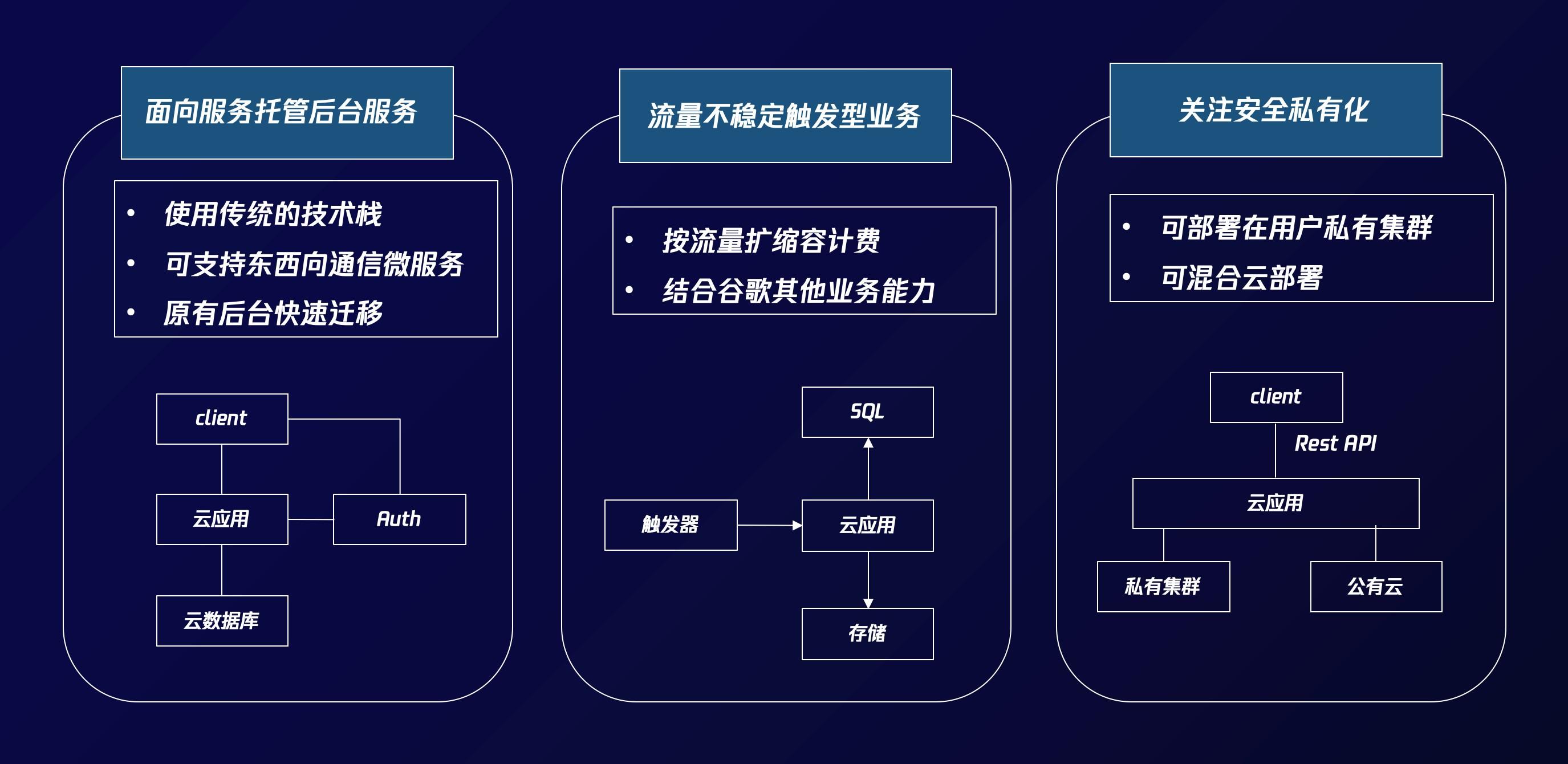 """腾讯云云开发推出""""云应用"""",支持传统技术框架快速迁移Serverless"""