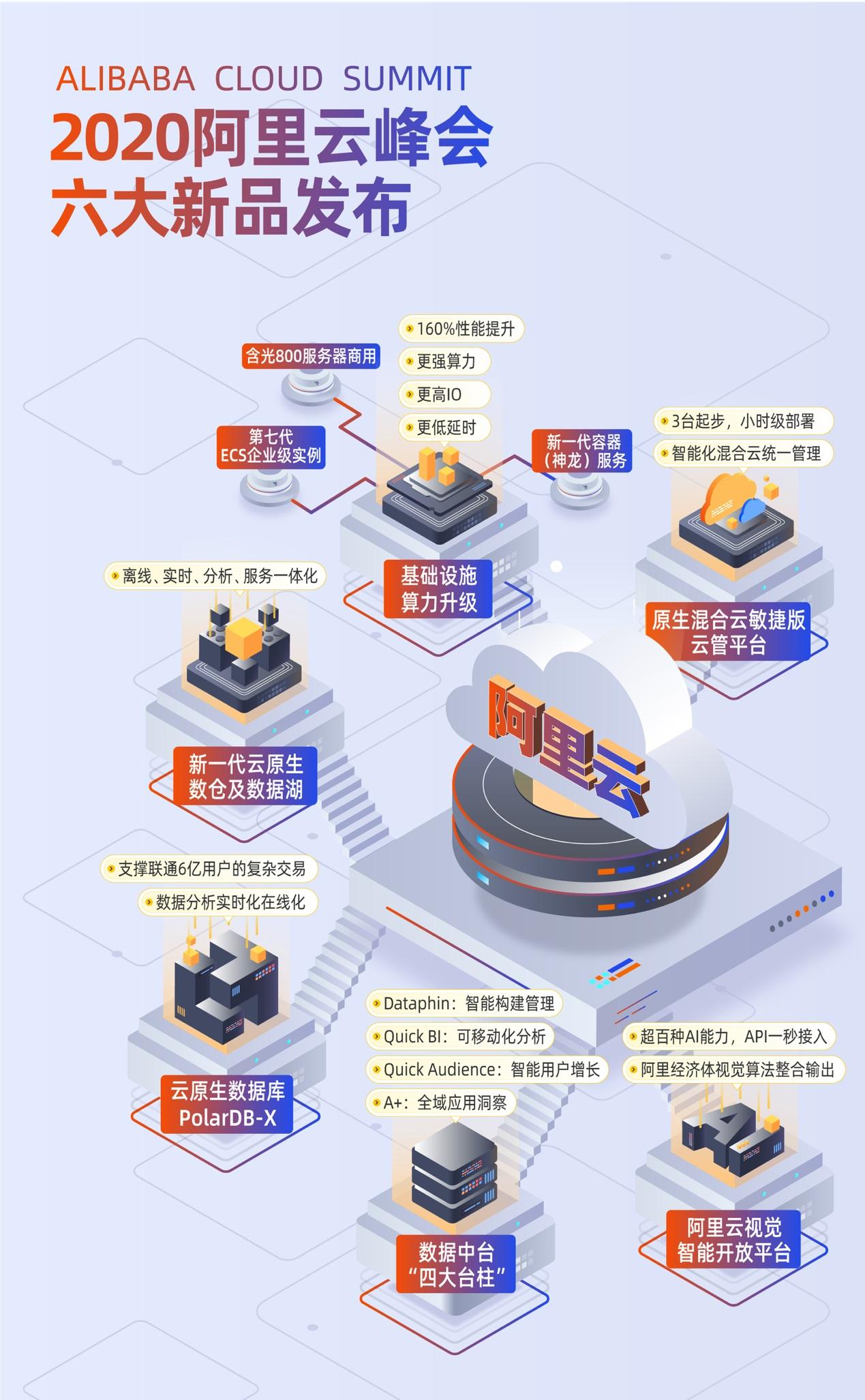 性能飙升160%!阿里云发布第七代ECS、云原生数据库PolarDB-X等重磅新品