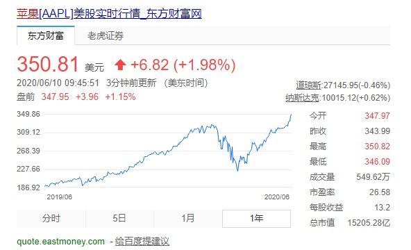 苹果股价创历史新高,市值超1.5万亿美元