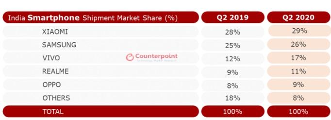 印度Q2智能手机市场排名:小米、三星、vivo、realme、OPPO前五