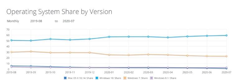最新数据:微软Win10全球份额逼近60%,Win7继续下降