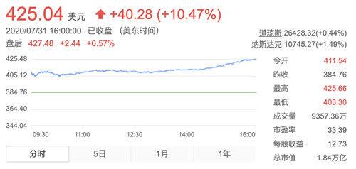 苹果股价涨10%:股票拆分利好散户Q2业绩逆势增长11%