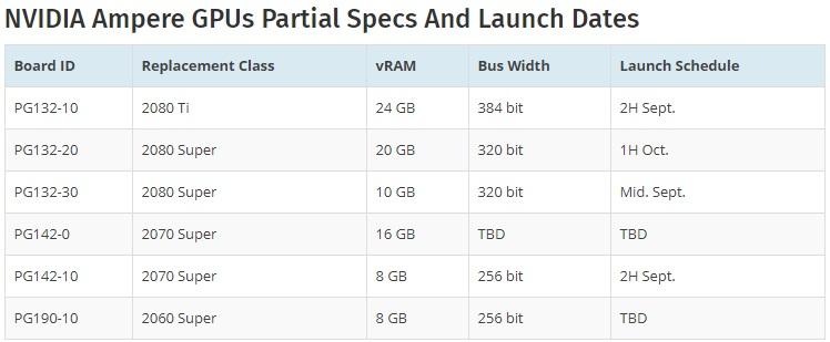 英伟达RTX3000系显卡曝光:最高24GB显存