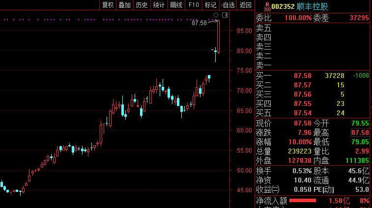 业绩大好,顺丰股价周五再涨停,市值近4000亿元