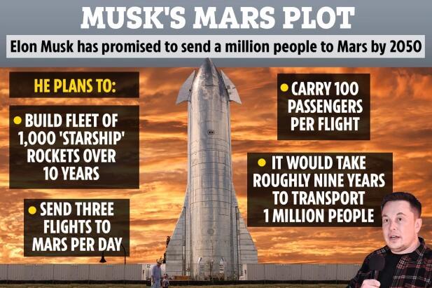 马斯克火星殖民时间表:2024年送人上去2050年建城市