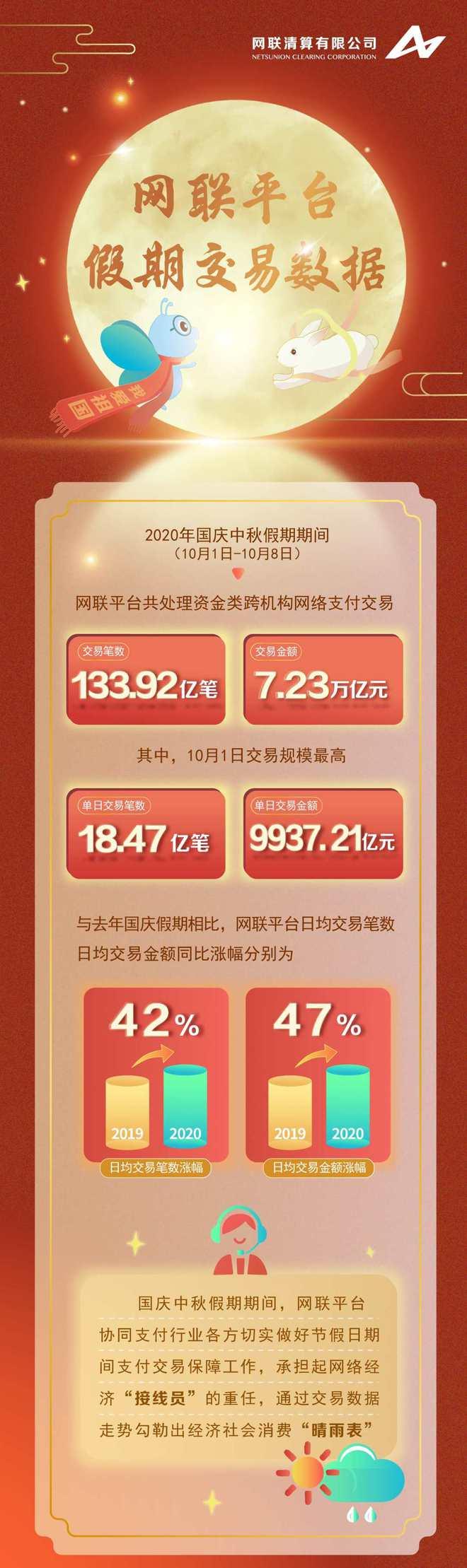 网联:国庆中秋假期处理网络支付交易额7.23万亿元
