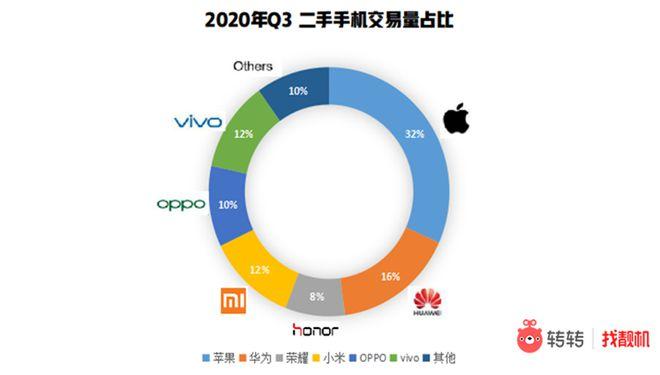 转转:二手手机市场Q3华为领