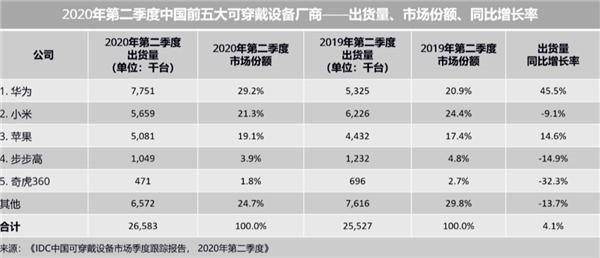 2020年Q2中国可穿戴设备排行榜出炉:华为稳居第一,出货量猛增45.5%