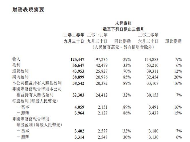 腾讯控股:第三季度净利润385.4亿元