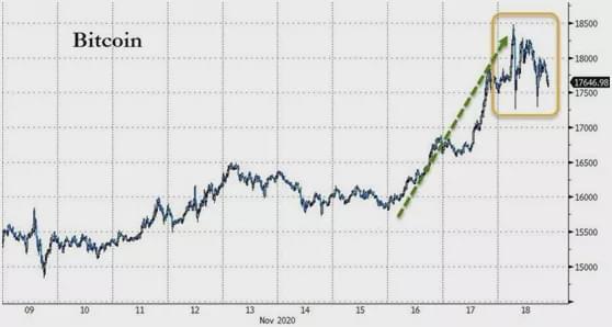 2017年重演!比特币暴涨背后:市场在交易什么?