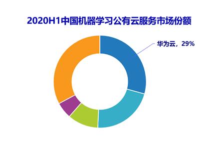IDC发布中国AI云服务市场报告华为云份额领先
