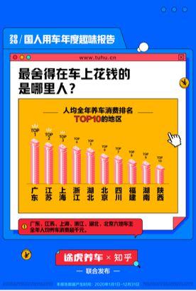 2020国人用车年度趣味报告:广东人最舍得给车花钱