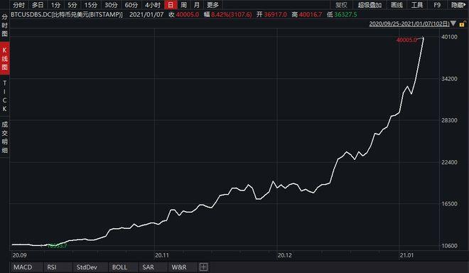 疯狂比特币史上首次突破4万美元不到1个月价格翻倍