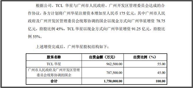 需求爆发,TCL投资350亿元布局中尺寸面板领域