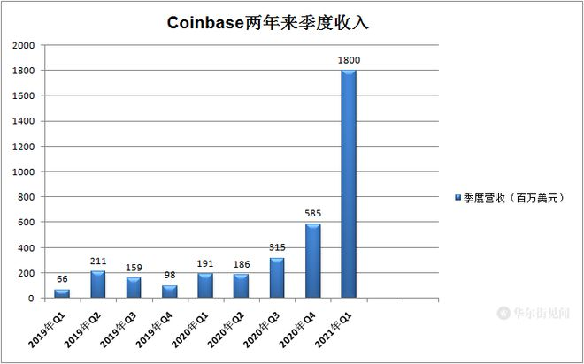 Coinbase设定直接上市参考价250美元估值653亿美元