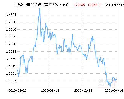 华夏中证5G通信主题ETF净值上涨3.60%请保持关注