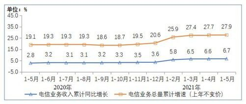截至5月底5G手机终端连接量达3.35亿户