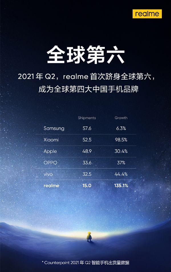 全球第四大国产手机品牌诞生了!仅次于米OV